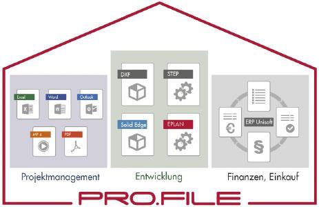 Bei PARO laufen Produktdaten aus allen Unternehmensbereichen in PRO.FILE zusammen (Quelle: PROCAD)