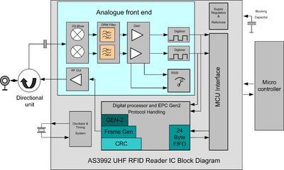 PA AS3992 UHF RFID Reader block diagram