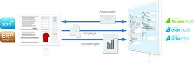Die cobra-microtech-Schnittstelle ermöglicht einen einfachen Datenaustausch zwischen ERP- und CRM-System /  Sie ist ab sofort bei cobra erhältlich / Bild: IT² Consulting  Solutions Services GmbH