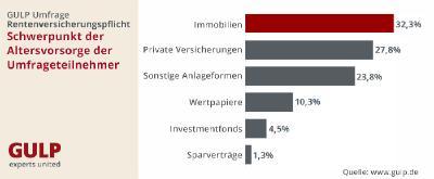 GULP Umfrage: IT-Freelancer halten nichts von einer Rentenversicherungspflicht