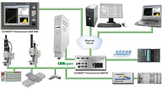 Bild Systemgrafik PRC 5000