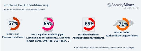 Anspruchsvolle Authentifizierungsmaßnahmen wie der Einsatz biometrischer Verfahren bereiten 71 Prozent der befragten Mittelständler und öffentlichen Verwaltungen Probleme