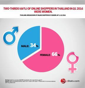 Infographic: Thailand B2C E-Commerce Market 2017