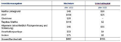 Tabelle 5   Zusammenfassung der prognostizierten Kapitalinvestitionen