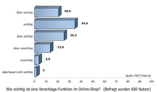 Das finden Online-Shopper wichtig: Eine fehlertolerante Vorschlags-Funktion