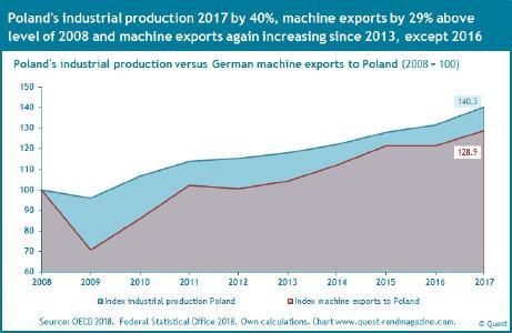Industrial production of Poland and the machine exports from Germany 2008 - 2017