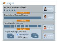 Neue Stages 7.6 Integration mit Atlassian Jira und IBM Engineering Workflow Management