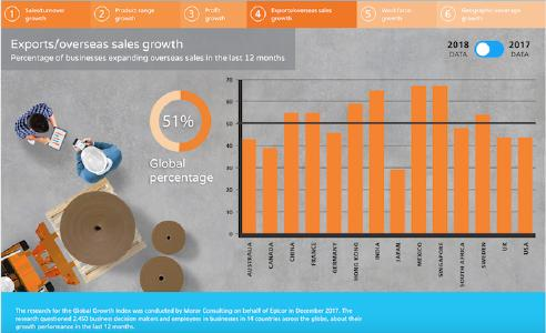 Epicor Global Growth Index Export