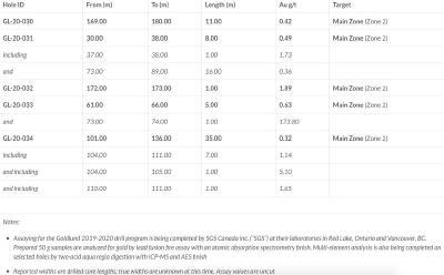 Tabelle / Quelle: Treasury Metals