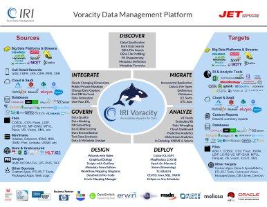 Voracity ist eine End-to-End-Datenmanagement-Plattform, die auf Eclipse basiert und von CoSort oder Hadoop für die Erkennung, Integration, Migration, Governance und Analyse von großen + kleinen, un- + strukturierten lokalen oder Cloud-Daten unterstützt wird. DW/BI, DB/Test und Compliance (z.B. GDPR) Architekten in jeder Branche verwenden Voracity, um zu klassifizieren, zu suchen, zu transformieren, zu reinigen, zu maskieren, zu verschieben, zu berichten, zu analysieren plus Testdatengenerierung!