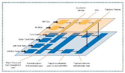 Bild 5: Ein hierarchischer Ansatz der autonomen Fahranwendung. (© KPIT)