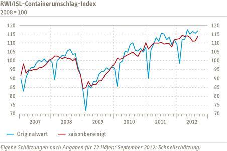 Grafik Containerumschlagindikator September