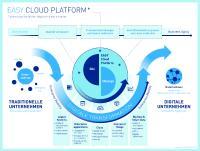 EASY_CloudPlatform_Grafik.jpg