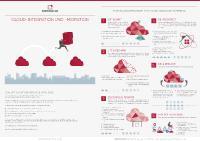 Fachposter veröffentlicht: Die sechs Vorgehensmodelle der Cloud-Migration