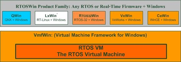 Windows real-time virtualization (real-time hypervisor): The RTOSWin product family