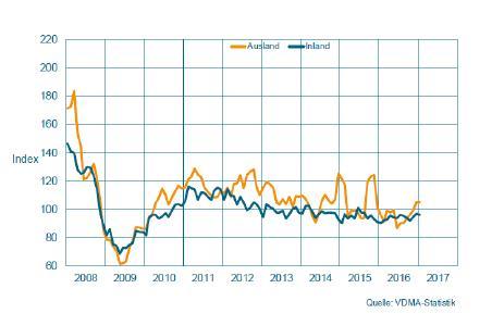 uftragseingang im Maschinenbau NRW, Gleitender Dreimonatsdurchschnitt, preisbereinigte Indizes, Basis Umsatz 2010 = 100