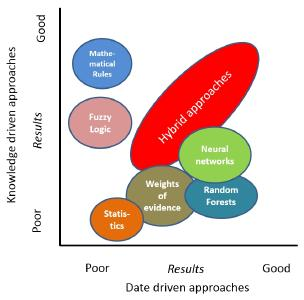 Figure 2: Overview about general applicability of data driven, knowledge driven and hybrid systems
