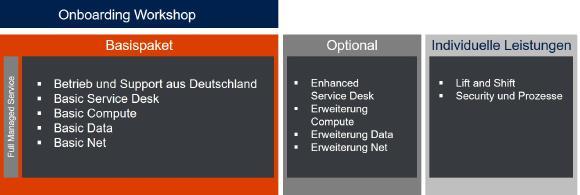 Die Abbildung zeigt, wie sich Private Cloud as a Service zusammensetzt