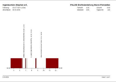 Die grafische Auswertung der Fahr- und Standzeiten eines Fahrzeugs in IFALOG. Bild: INGENIEURBÜRO STEPHAN e.K.