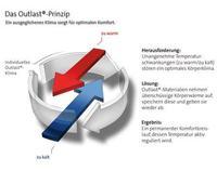 Die Outlast®-Technologie arbeitet dynamisch und setzt proaktiv sehr früh an: Outlast®-Materialien sorgen dafür, dass gar nicht erst so viel Schweiß entsteht, da die Schweißproduktion ja bereits reduziert wird (nicht zu verwechseln mit Schweißtransport)