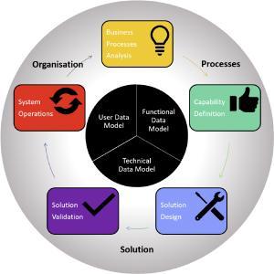 : Lebenszyklus einer Implementierung: Analyse, Define, Build, Validate, Operate