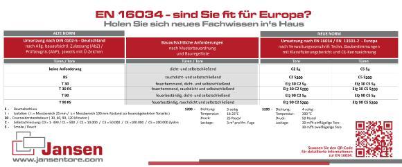 Informationen zur EN - 16034 powerd by Jansen Tore