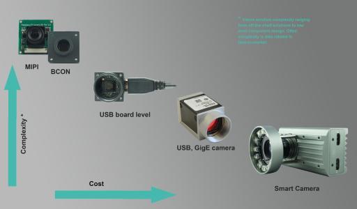 EyeVision - Die MIPI Software für Embedded Vision Lösungen