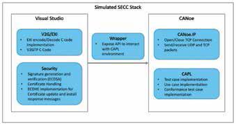 Bild 3: SECC-Stack (© KPIT)