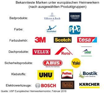 Europäisches DIY-Branding: deutsche Konzerne oft vorne