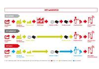 Mit CPS®miLOGISTICS nimmt Würth Industrie Service externe Lieferanten in das eigene Kanban-System auf. Kunden profitieren von einem geringeren Aufwand bei der Beschaffung und der Lieferantenverwaltung, einem ganzheitlichen Service für alle Artikel sowie Versorgungssicherheit.