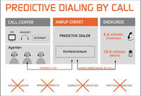 "Erster Service für ""Predictive-Dialing-by-Call"""
