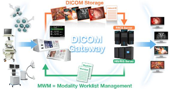 UR-4MD DICOM Gateway; MWM Modality Worklist Management / DICOM Storage