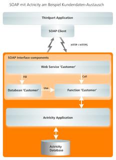 SOAP mit Actricity am Beispiel Kundendaten-Austausch