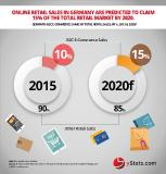 Online sales to account for a larger share of retail in Germany: yStats.com report