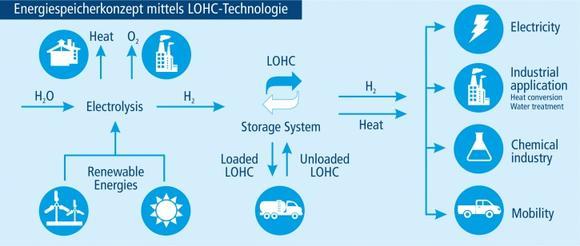 Konzept Modulares Wasserstoffkraftwerk