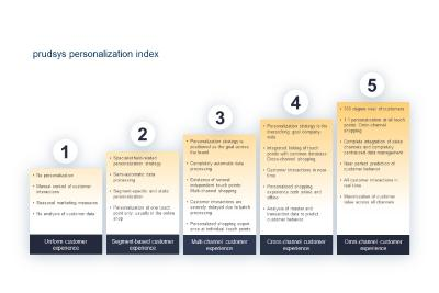 """prudsys personalization index"" assesses the maturity level of retailers' personalized customer approach"