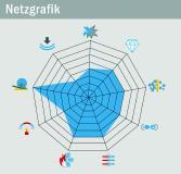 Neue Netzgrafiken zu Bornitrid-Produkten