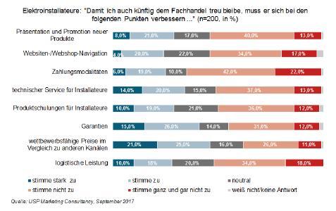 Deutsche Elektroinstallateure europaweit am zufriedensten mit dem Fachhandel