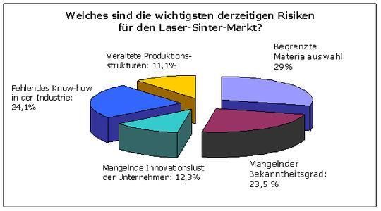 Grafik 3 Trendbarometer EOS 2008
