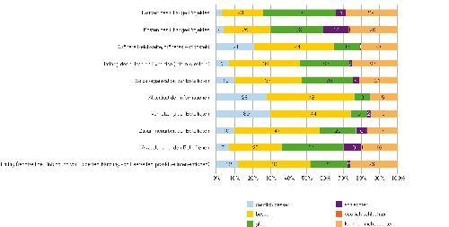 Performance-Aspekte und Akzeptanzwirkung von Web 2.0-Instrumenten im Change-Management