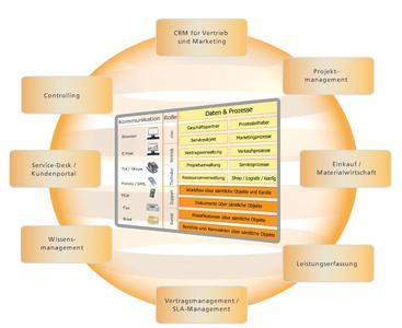 Das Dienstleister-ERP von Actricity im Überblick