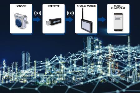 FST Leakagesensor / Copyright: Freudenberg Sealing Technologies 2021
