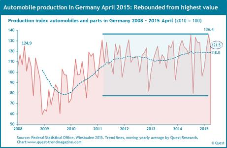 Automobile production in Germany in a sideways range since 2011