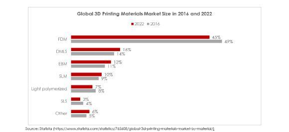 Global 3D Printing Materials Market Size in 2016 and 2022