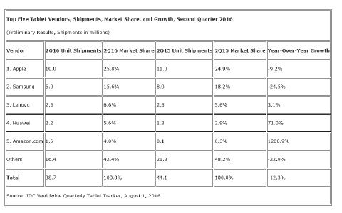 Worldwide Tablet Shipments Decline More Than 12% in Second Quarter as the Market Shifts Its Focus Toward Productivity, According to IDC