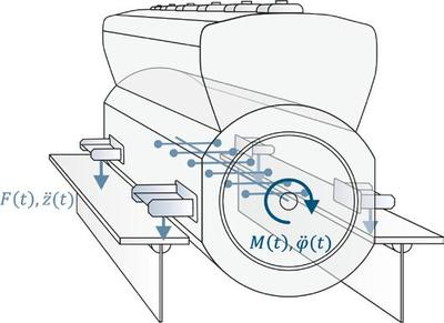 Prognose vibroaktustischer Eigenschaften am Beispiel eines Schiffmotors (Grafik: Fraunhofer LBF)