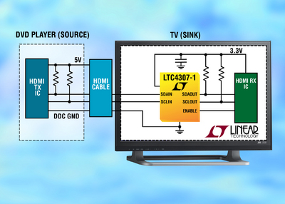 2-Wire Bus Buffer Provides Bi-Directional Capacitance  Isolation for HDMI Device Compliance