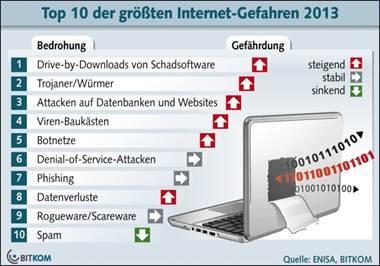 Die zehn größten Gefahren im Internet