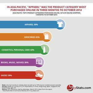 Infographic: Asia-Pacific B2C E-Commerce Market 2015