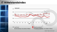 IT Mittelstandindex